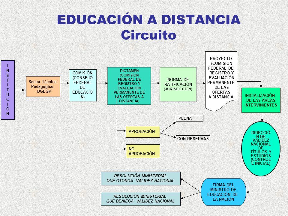 EDUCACIÓN A DISTANCIA Circuito COMISIÓN (CONSEJO FEDERAL DE EDUCACIÓ N) DICTAMEN (COMISIÓN FEDERAL DE REGISTRO Y EVALUACIÓN PERMANENTE DE LAS OFERTAS