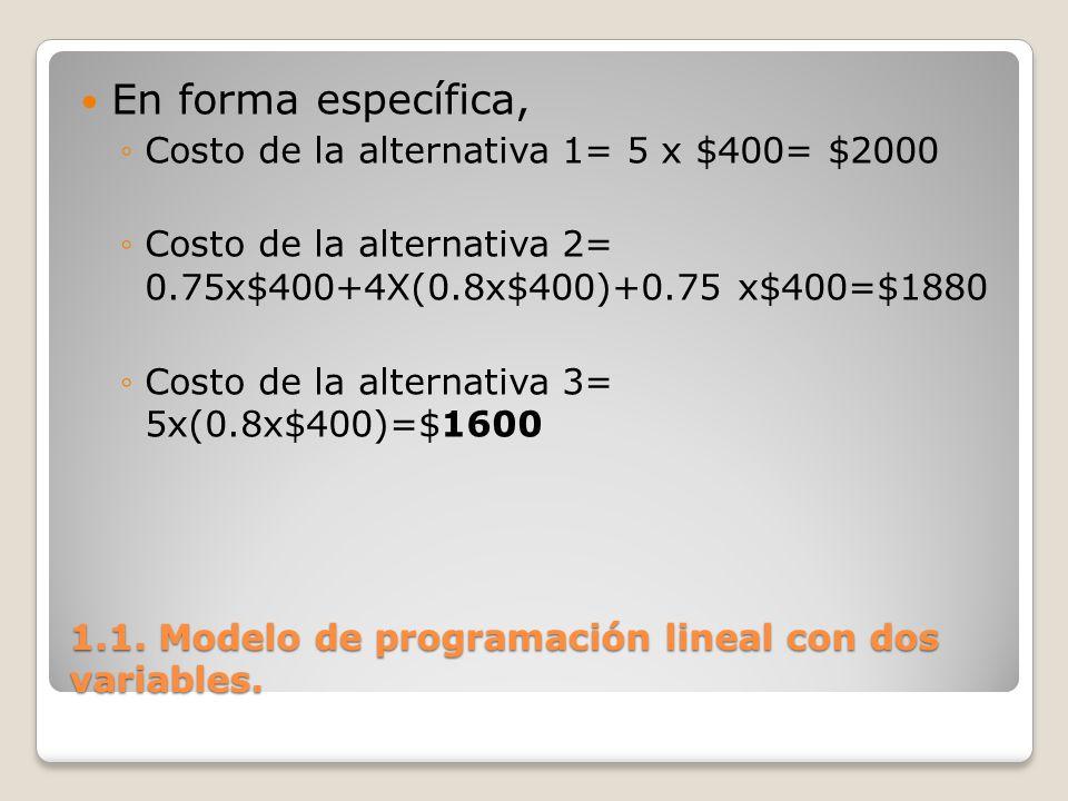 1.1. Modelo de programación lineal con dos variables. En forma específica, Costo de la alternativa 1= 5 x $400= $2000 Costo de la alternativa 2= 0.75x