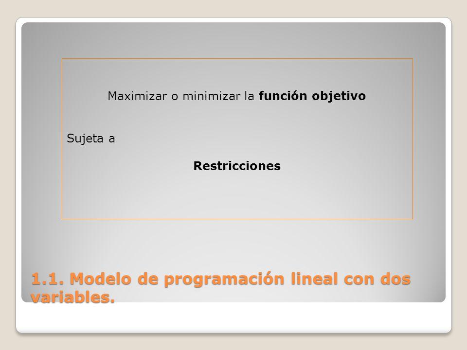 1.1. Modelo de programación lineal con dos variables. Maximizar o minimizar la función objetivo Sujeta a Restricciones
