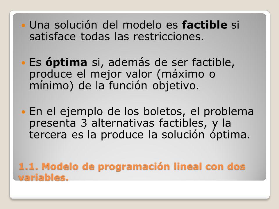 1.1. Modelo de programación lineal con dos variables. Una solución del modelo es factible si satisface todas las restricciones. Es óptima si, además d