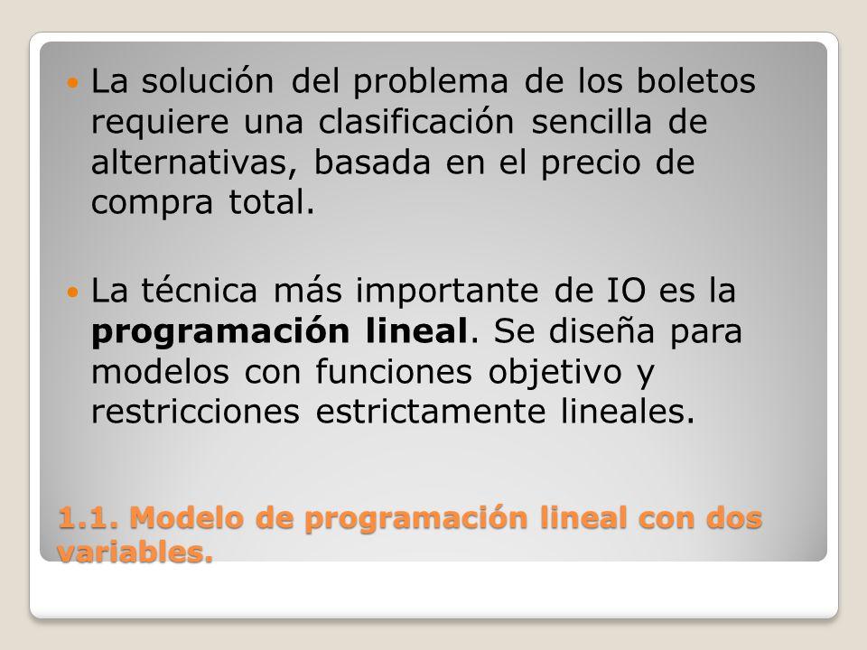 1.1. Modelo de programación lineal con dos variables. La solución del problema de los boletos requiere una clasificación sencilla de alternativas, bas