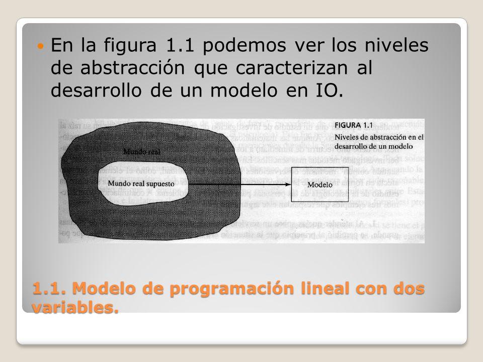 1.1. Modelo de programación lineal con dos variables. En la figura 1.1 podemos ver los niveles de abstracción que caracterizan al desarrollo de un mod