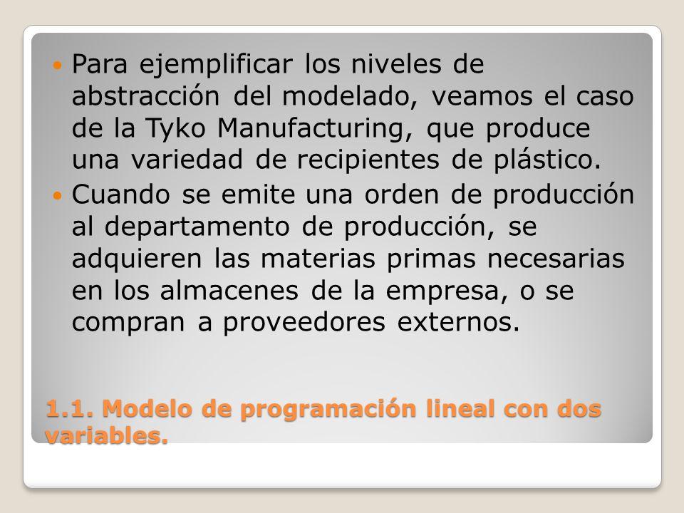1.1. Modelo de programación lineal con dos variables. Para ejemplificar los niveles de abstracción del modelado, veamos el caso de la Tyko Manufacturi