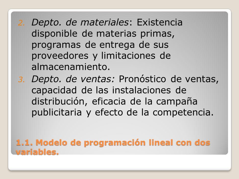 1.1. Modelo de programación lineal con dos variables. 2. Depto. de materiales: Existencia disponible de materias primas, programas de entrega de sus p