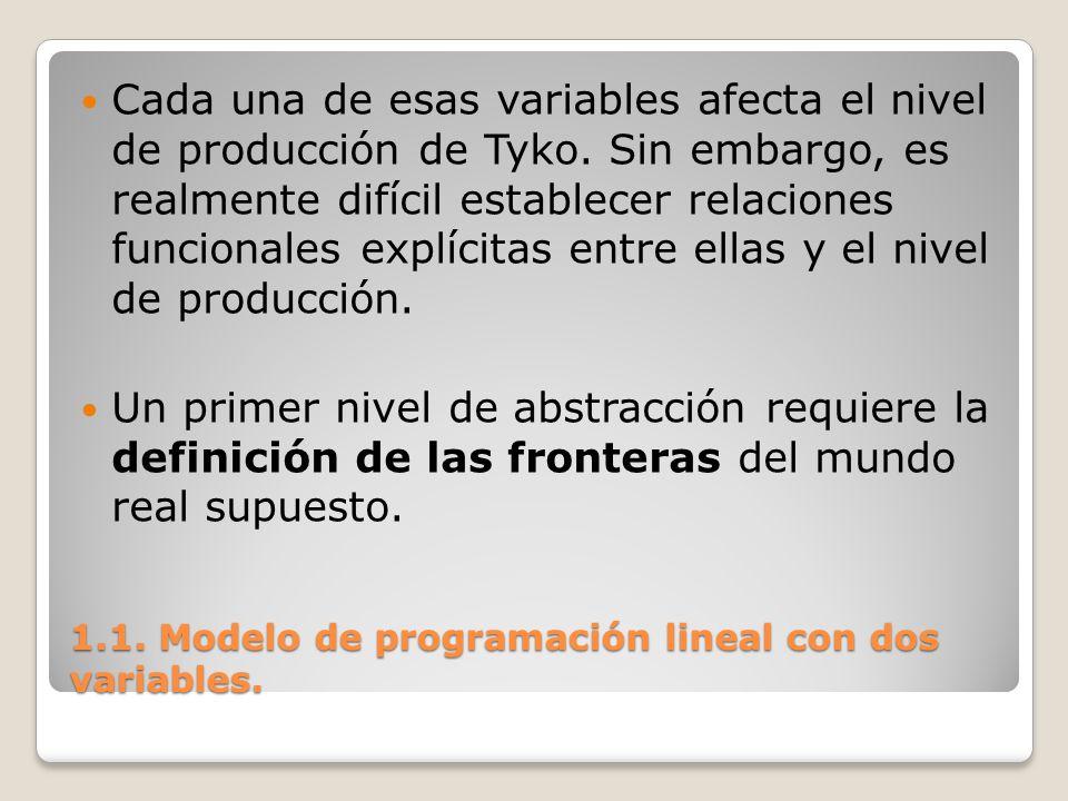 1.1. Modelo de programación lineal con dos variables. Cada una de esas variables afecta el nivel de producción de Tyko. Sin embargo, es realmente difí