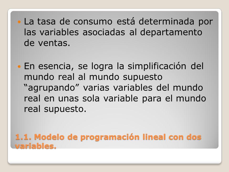1.1. Modelo de programación lineal con dos variables. La tasa de consumo está determinada por las variables asociadas al departamento de ventas. En es