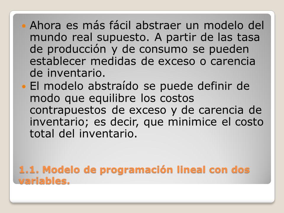 1.1. Modelo de programación lineal con dos variables. Ahora es más fácil abstraer un modelo del mundo real supuesto. A partir de las tasa de producció