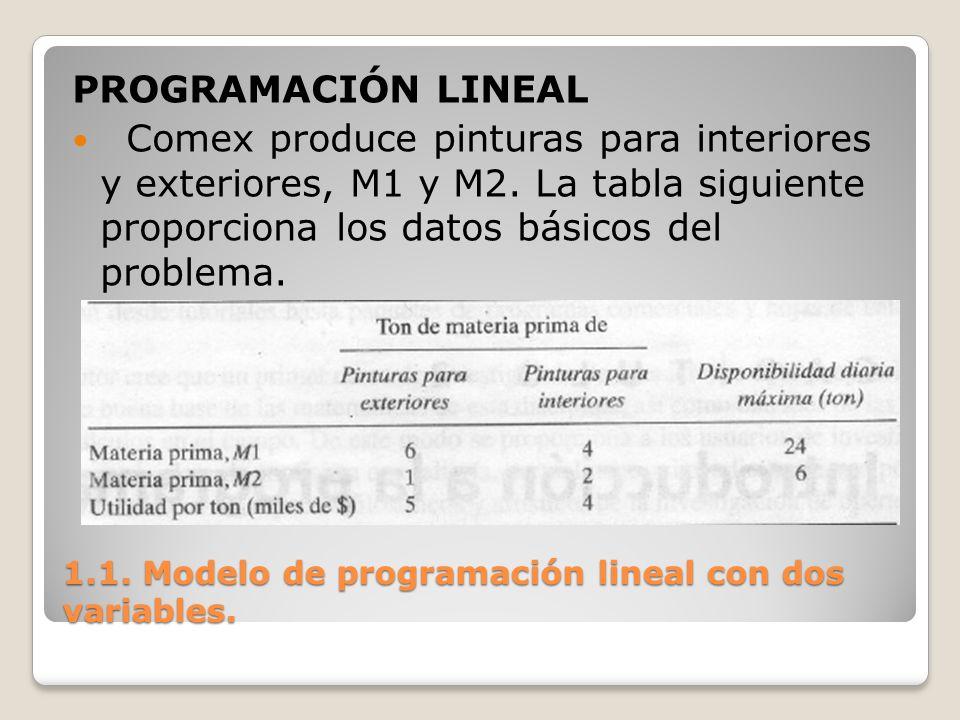1.1. Modelo de programación lineal con dos variables. PROGRAMACIÓN LINEAL Comex produce pinturas para interiores y exteriores, M1 y M2. La tabla sigui