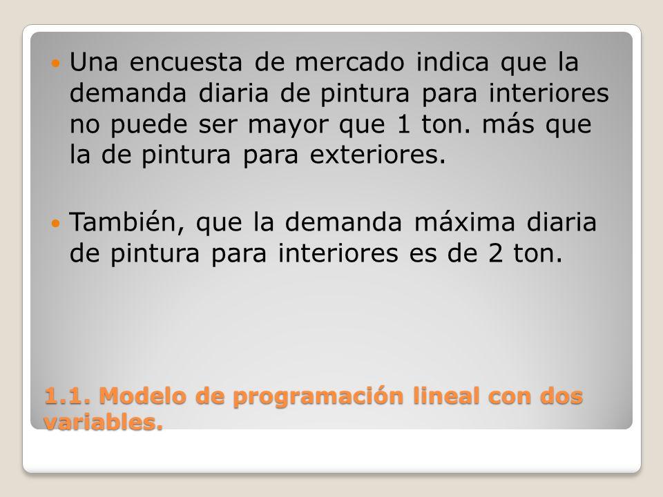1.1. Modelo de programación lineal con dos variables. Una encuesta de mercado indica que la demanda diaria de pintura para interiores no puede ser may