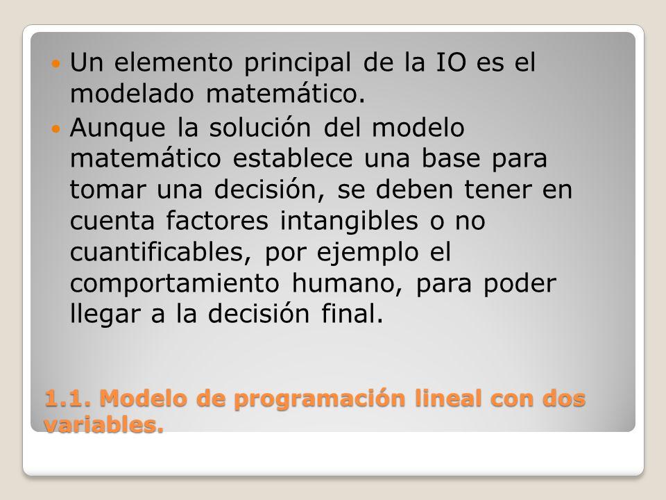 1.1. Modelo de programación lineal con dos variables. Un elemento principal de la IO es el modelado matemático. Aunque la solución del modelo matemáti
