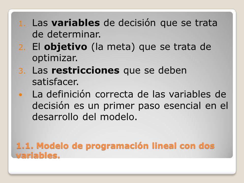 1.1. Modelo de programación lineal con dos variables. 1. Las variables de decisión que se trata de determinar. 2. El objetivo (la meta) que se trata d