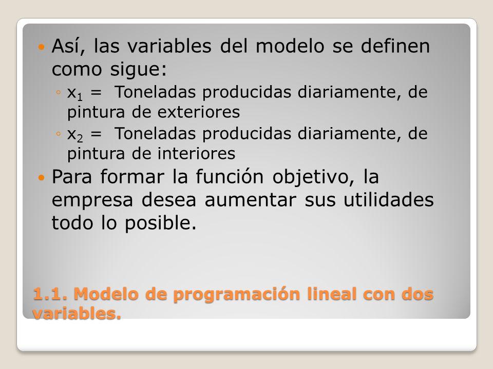 1.1. Modelo de programación lineal con dos variables. Así, las variables del modelo se definen como sigue: x 1 = Toneladas producidas diariamente, de