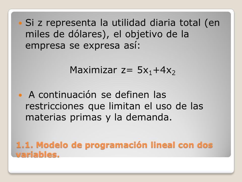 1.1. Modelo de programación lineal con dos variables. Si z representa la utilidad diaria total (en miles de dólares), el objetivo de la empresa se exp