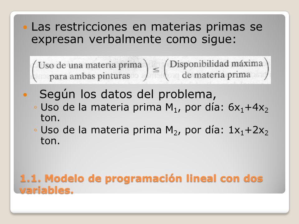 1.1. Modelo de programación lineal con dos variables. Las restricciones en materias primas se expresan verbalmente como sigue: Según los datos del pro