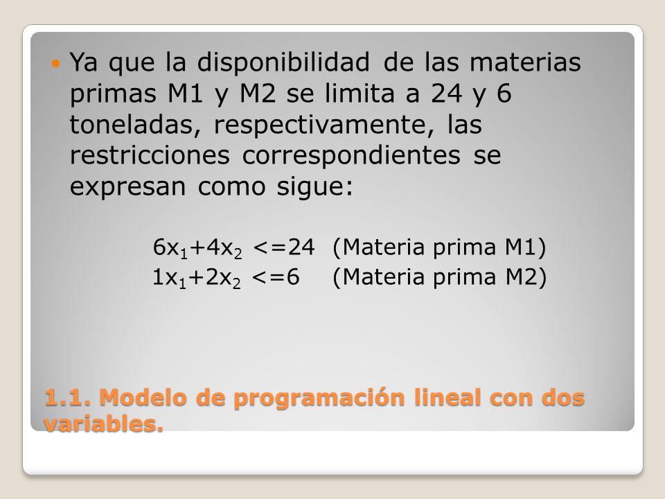 1.1. Modelo de programación lineal con dos variables. Ya que la disponibilidad de las materias primas M1 y M2 se limita a 24 y 6 toneladas, respectiva