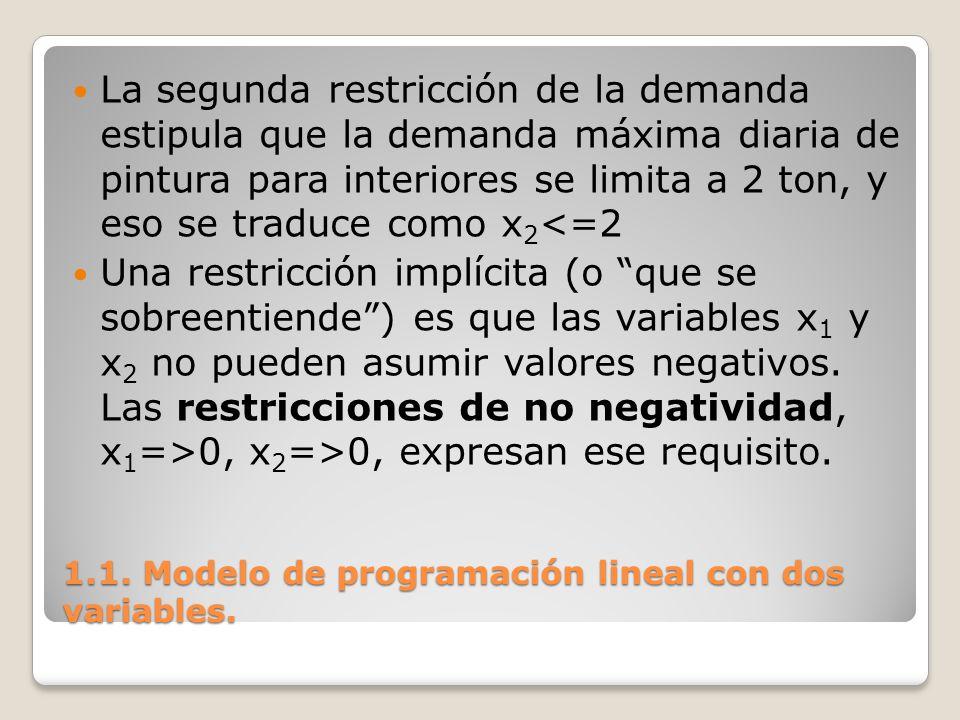 1.1. Modelo de programación lineal con dos variables. La segunda restricción de la demanda estipula que la demanda máxima diaria de pintura para inter