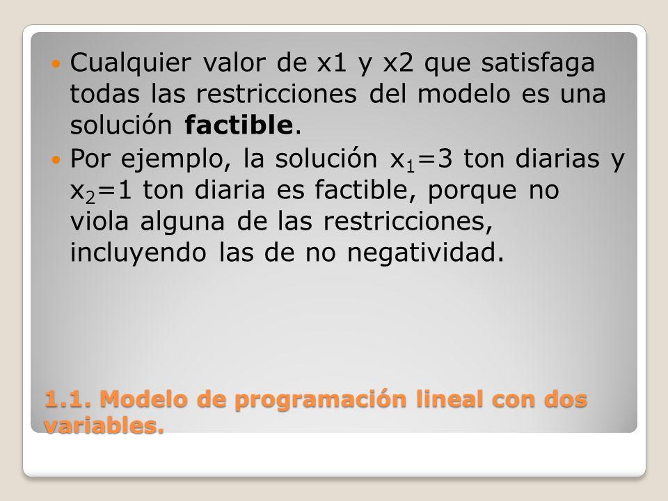 1.1. Modelo de programación lineal con dos variables. Cualquier valor de x1 y x2 que satisfaga todas las restricciones del modelo es una solución fact