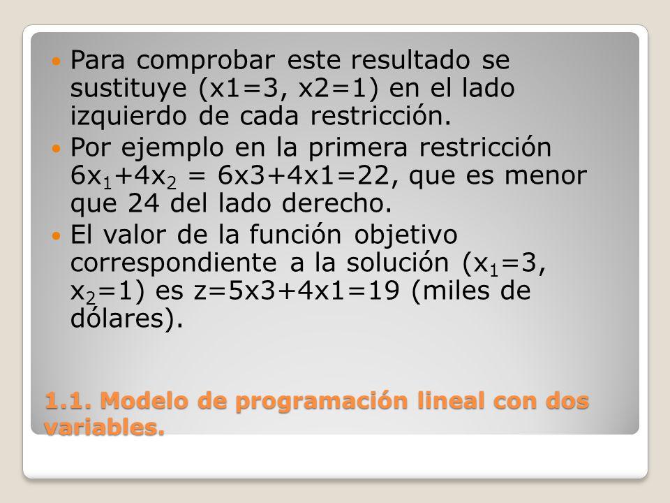 1.1. Modelo de programación lineal con dos variables. Para comprobar este resultado se sustituye (x1=3, x2=1) en el lado izquierdo de cada restricción