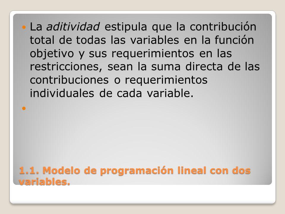 1.1. Modelo de programación lineal con dos variables. La aditividad estipula que la contribución total de todas las variables en la función objetivo y