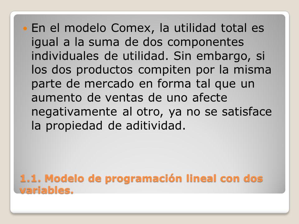 1.1. Modelo de programación lineal con dos variables. En el modelo Comex, la utilidad total es igual a la suma de dos componentes individuales de util