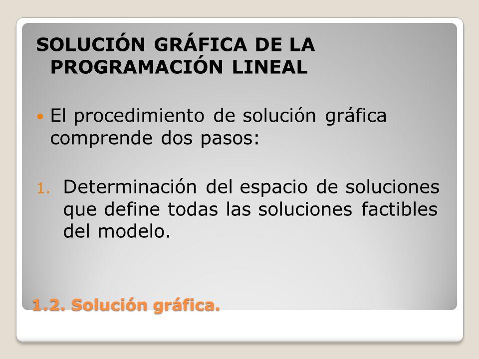 1.2. Solución gráfica. SOLUCIÓN GRÁFICA DE LA PROGRAMACIÓN LINEAL El procedimiento de solución gráfica comprende dos pasos: 1. Determinación del espac
