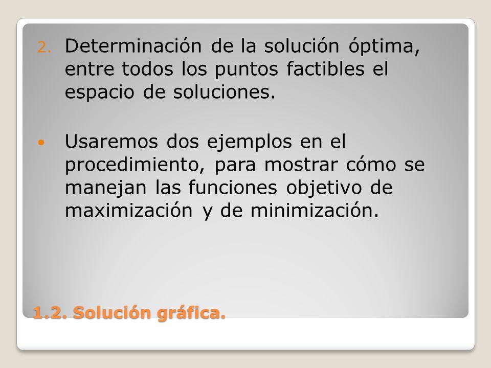 1.2. Solución gráfica. 2. Determinación de la solución óptima, entre todos los puntos factibles el espacio de soluciones. Usaremos dos ejemplos en el