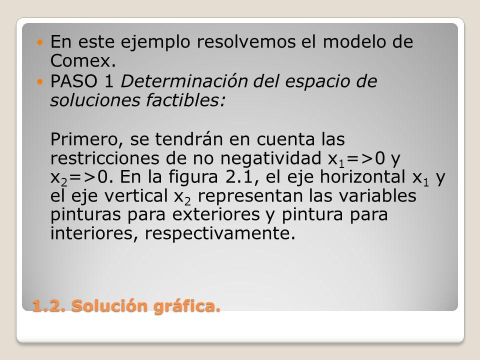 1.2. Solución gráfica. En este ejemplo resolvemos el modelo de Comex. PASO 1 Determinación del espacio de soluciones factibles: Primero, se tendrán en
