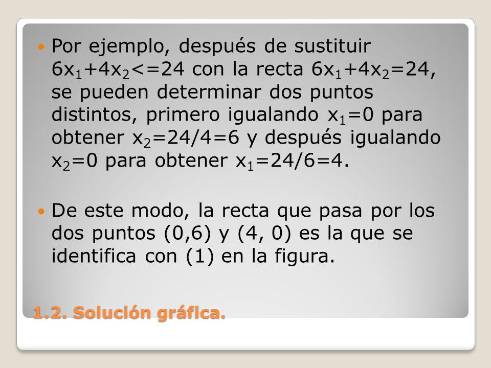 1.2. Solución gráfica. Por ejemplo, después de sustituir 6x 1 +4x 2 <=24 con la recta 6x 1 +4x 2 =24, se pueden determinar dos puntos distintos, prime
