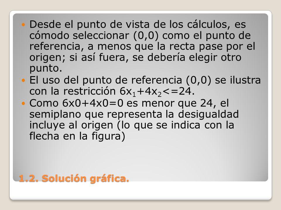 1.2. Solución gráfica. Desde el punto de vista de los cálculos, es cómodo seleccionar (0,0) como el punto de referencia, a menos que la recta pase por