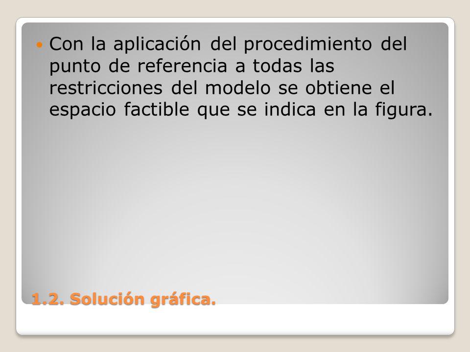 1.2. Solución gráfica. Con la aplicación del procedimiento del punto de referencia a todas las restricciones del modelo se obtiene el espacio factible