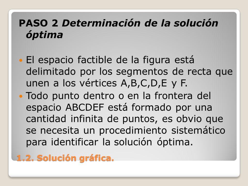 1.2. Solución gráfica. PASO 2 Determinación de la solución óptima El espacio factible de la figura está delimitado por los segmentos de recta que unen