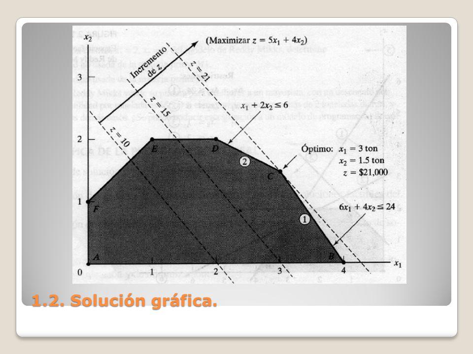 1.2. Solución gráfica.