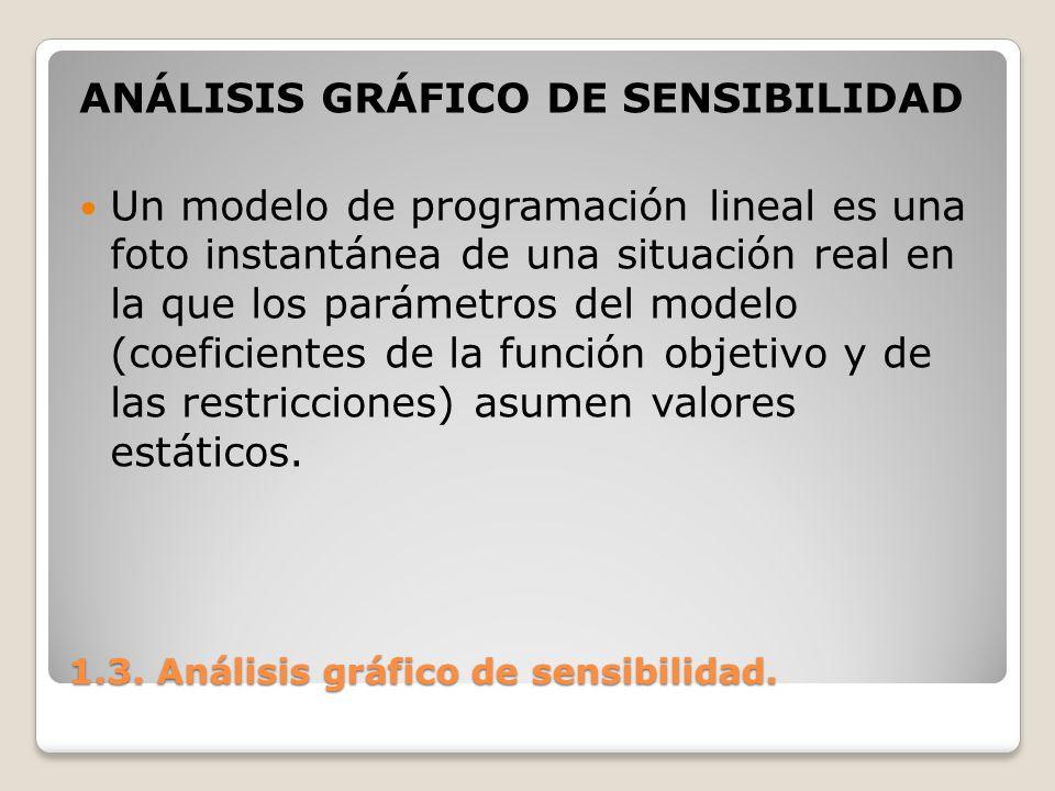 1.3. Análisis gráfico de sensibilidad. ANÁLISIS GRÁFICO DE SENSIBILIDAD Un modelo de programación lineal es una foto instantánea de una situación real