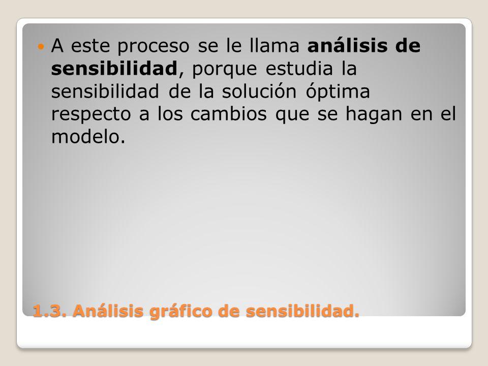 1.3. Análisis gráfico de sensibilidad. A este proceso se le llama análisis de sensibilidad, porque estudia la sensibilidad de la solución óptima respe