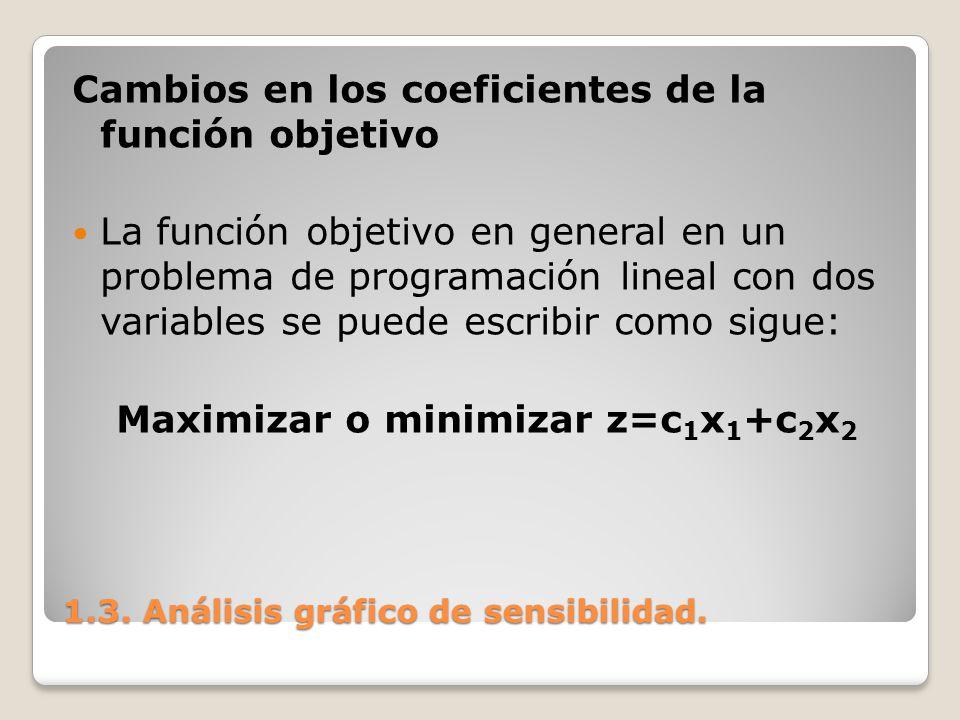 1.3. Análisis gráfico de sensibilidad. Cambios en los coeficientes de la función objetivo La función objetivo en general en un problema de programació