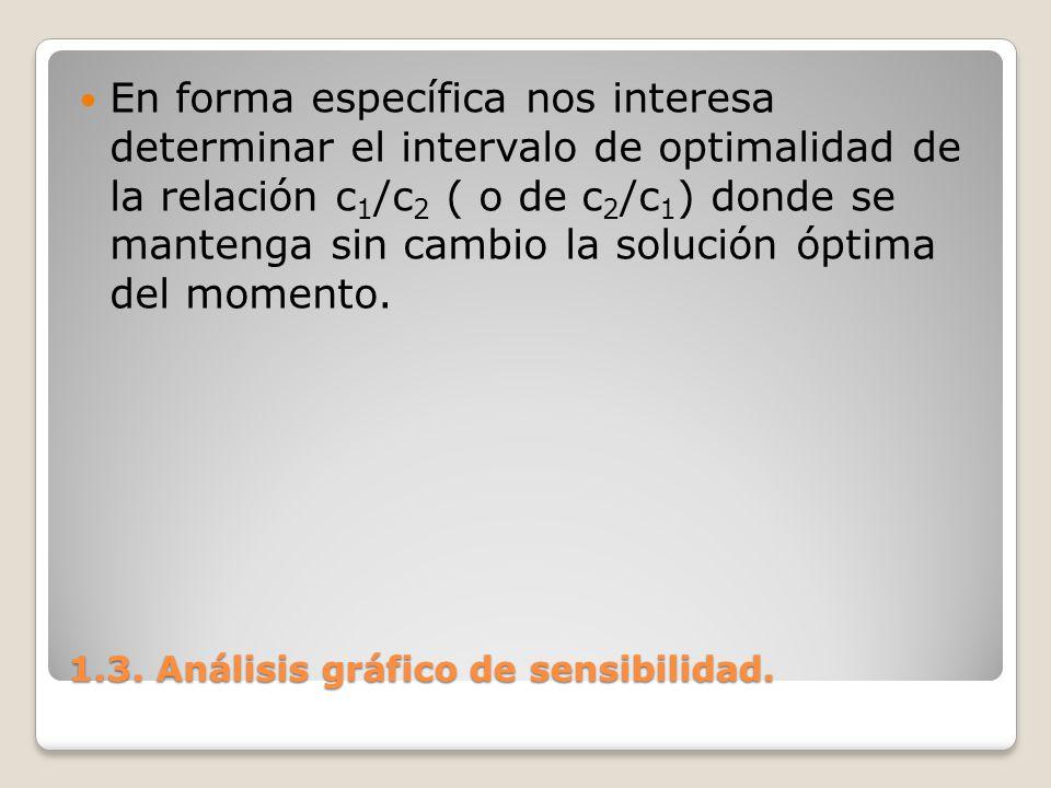 1.3. Análisis gráfico de sensibilidad. En forma específica nos interesa determinar el intervalo de optimalidad de la relación c 1 /c 2 ( o de c 2 /c 1