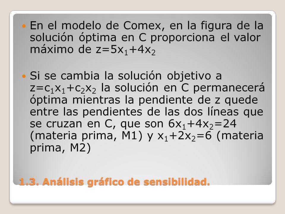 1.3. Análisis gráfico de sensibilidad. En el modelo de Comex, en la figura de la solución óptima en C proporciona el valor máximo de z=5x 1 +4x 2 Si s