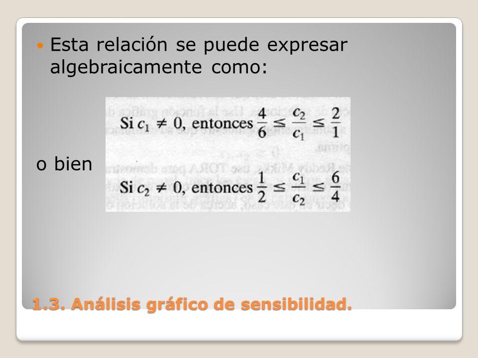 1.3. Análisis gráfico de sensibilidad. Esta relación se puede expresar algebraicamente como: o bien