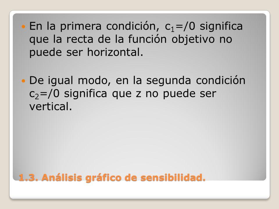1.3. Análisis gráfico de sensibilidad. En la primera condición, c 1 =/0 significa que la recta de la función objetivo no puede ser horizontal. De igua