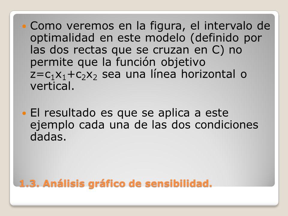 1.3. Análisis gráfico de sensibilidad. Como veremos en la figura, el intervalo de optimalidad en este modelo (definido por las dos rectas que se cruza
