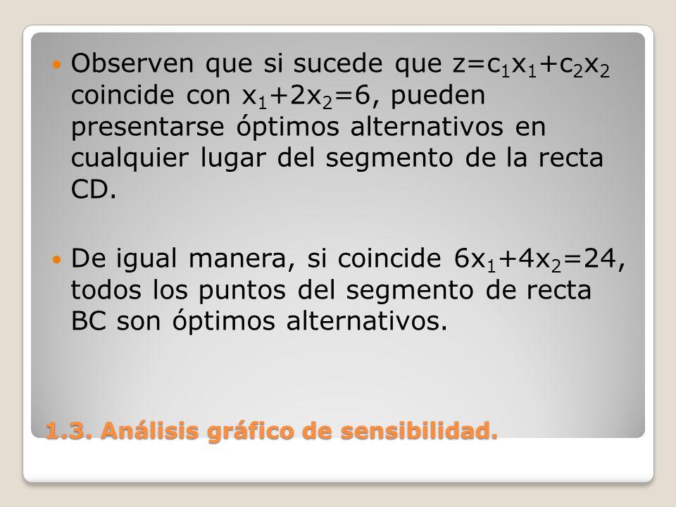 1.3. Análisis gráfico de sensibilidad. Observen que si sucede que z=c 1 x 1 +c 2 x 2 coincide con x 1 +2x 2 =6, pueden presentarse óptimos alternativo