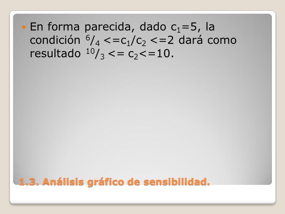 1.3. Análisis gráfico de sensibilidad. En forma parecida, dado c 1 =5, la condición 6 / 4 <=c 1 /c 2 <=2 dará como resultado 10 / 3 <= c 2 <=10.