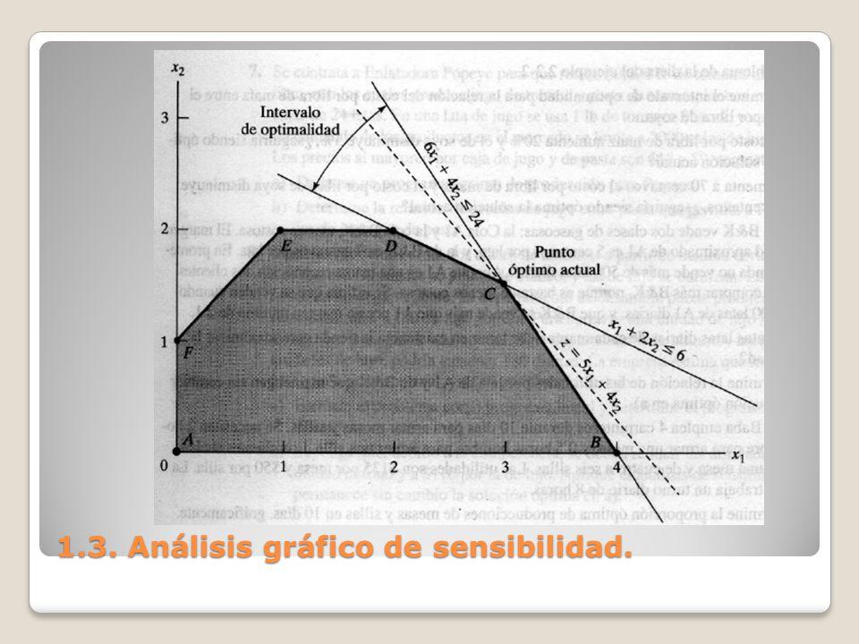 1.3. Análisis gráfico de sensibilidad.