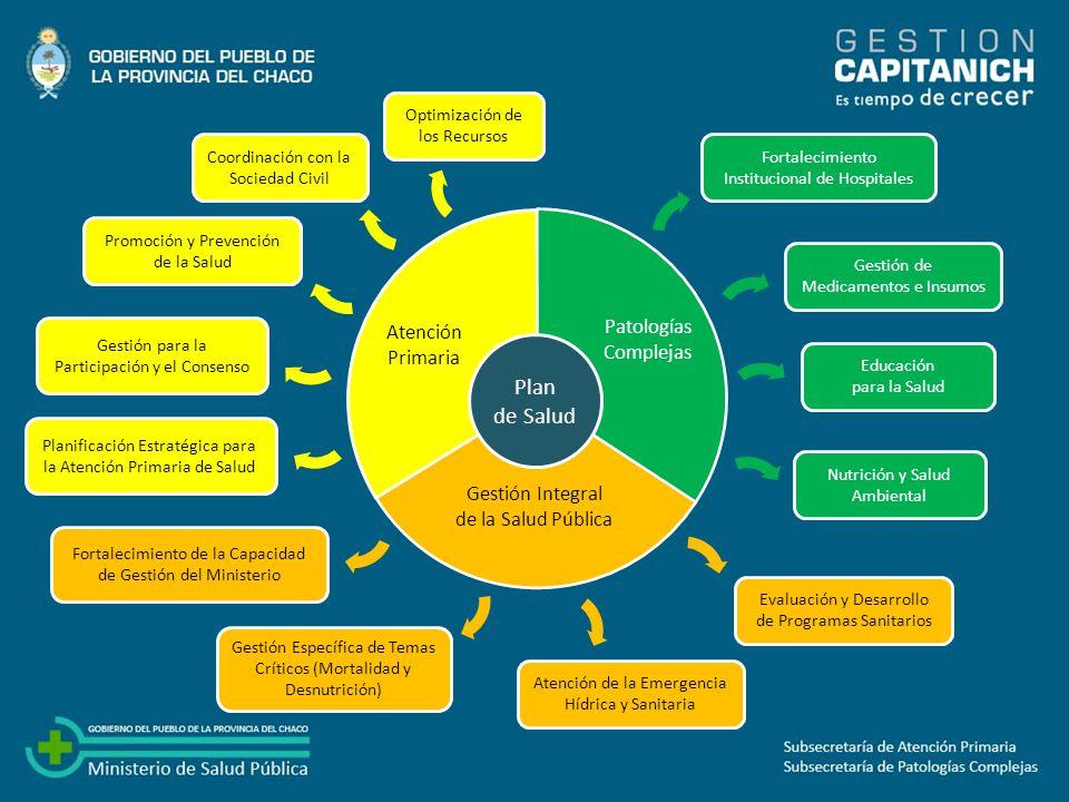Promoción y Prevención de la Salud Creación de Centros de Recuperación Nutricional A implementar 4 en la Zona Sanitaria 6 y 2 en la Zona Sanitaria 1.