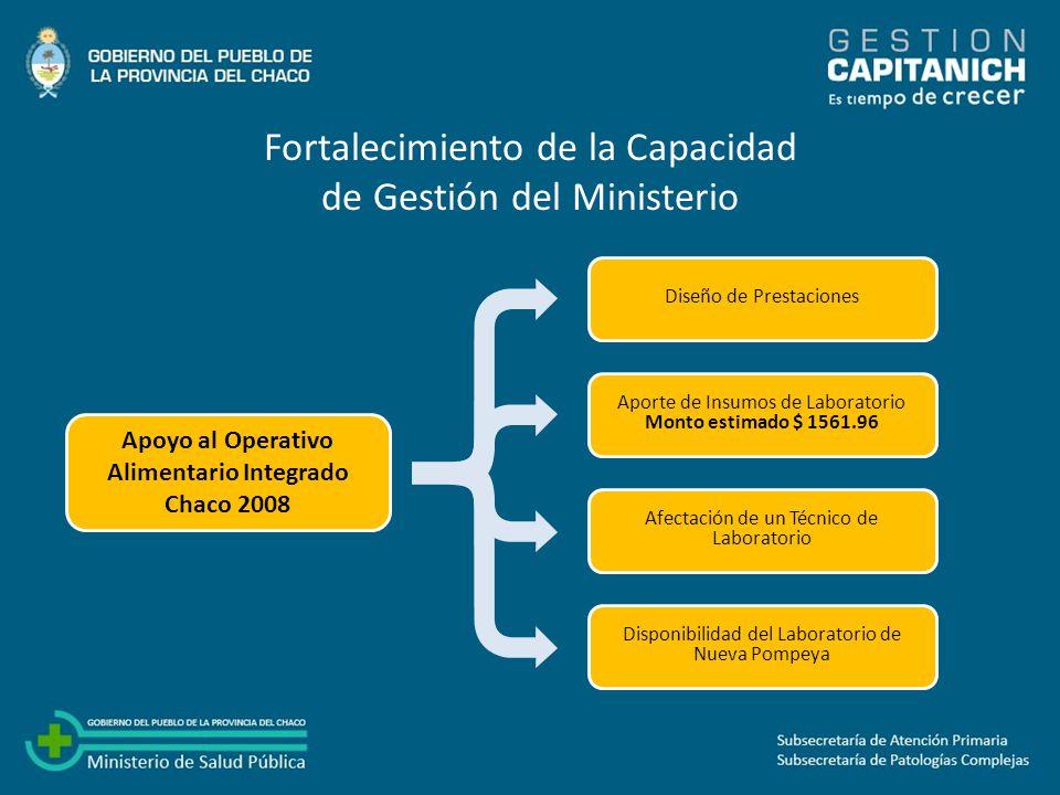 Optimización de los Recursos Programa CHACO POR VOS: Coordinación, Apoyo con Personal de Salud, Insumos, Medicamentos y Evaluación de Procesos.