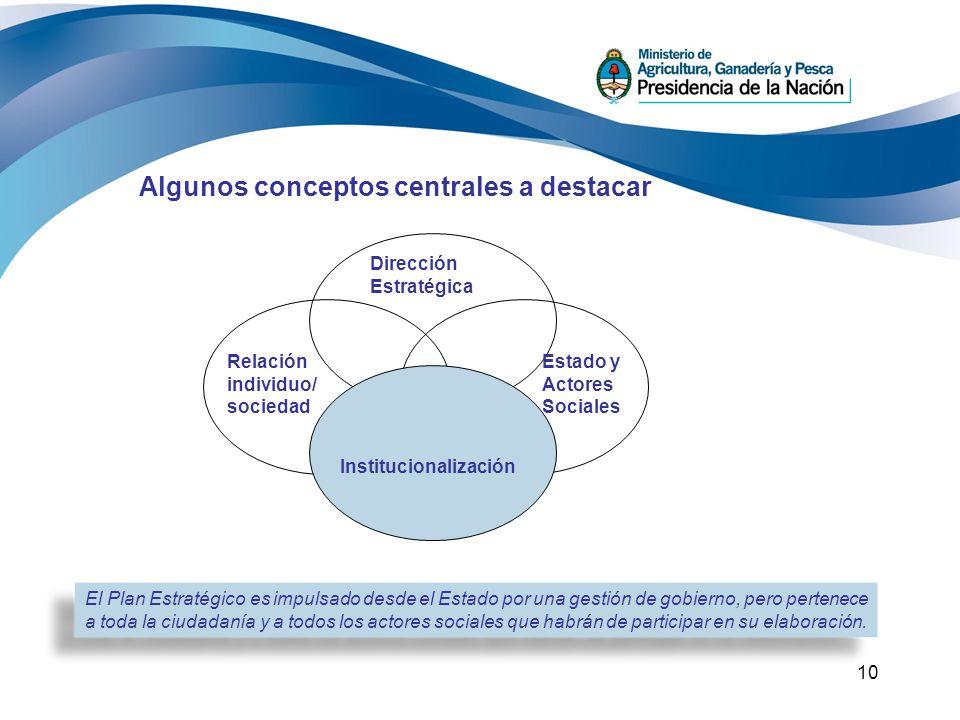 10 Algunos conceptos centrales a destacar Dirección Estratégica Relación individuo/ sociedad Estado y Actores Sociales Institucionalización El Plan Es