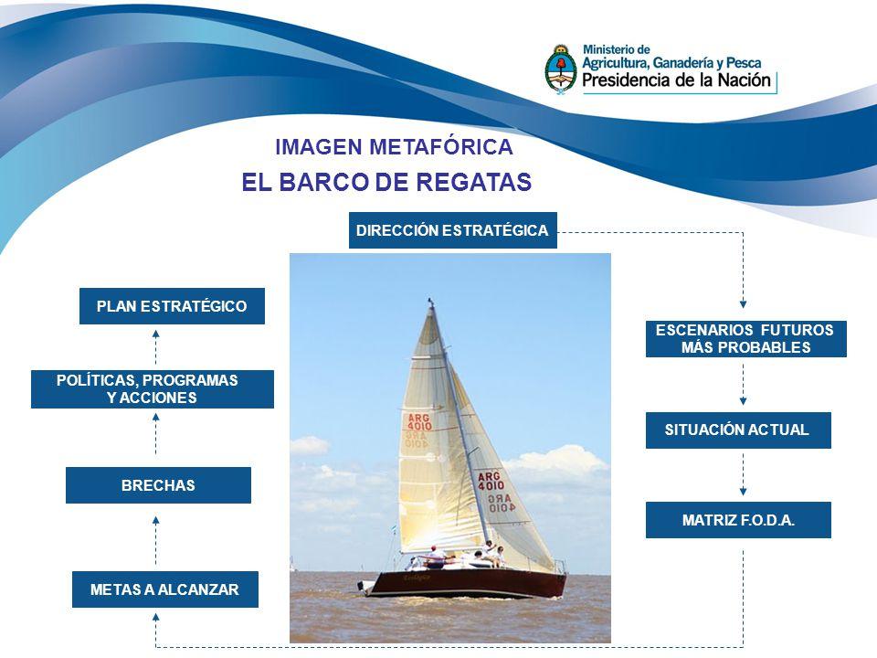 IMAGEN METAFÓRICA EL BARCO DE REGATAS DIRECCIÓN ESTRATÉGICA ESCENARIOS FUTUROS MÁS PROBABLES SITUACIÓN ACTUAL MATRIZ F.O.D.A. POLÍTICAS, PROGRAMAS Y A