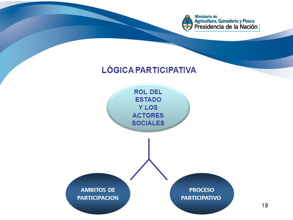 18 LÓGICA PARTICIPATIVA ROL DEL ESTADO Y LOS ACTORES SOCIALES ROL DEL ESTADO Y LOS ACTORES SOCIALES PROCESO PARTICIPATIVO AMBITOS DE PARTICIPACION