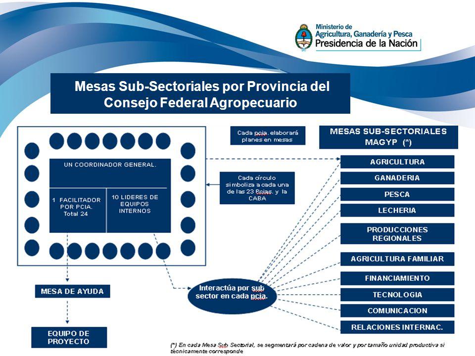 24 REGIONES Y MESAS CONSEJO FEDERAL PARA EL DESARROLLO ECON Y SOCIAL CONSEJOFEDERAL AGROECUARIO INTER MESAS Mesas Sub-Sectoriales por Provincia del Co