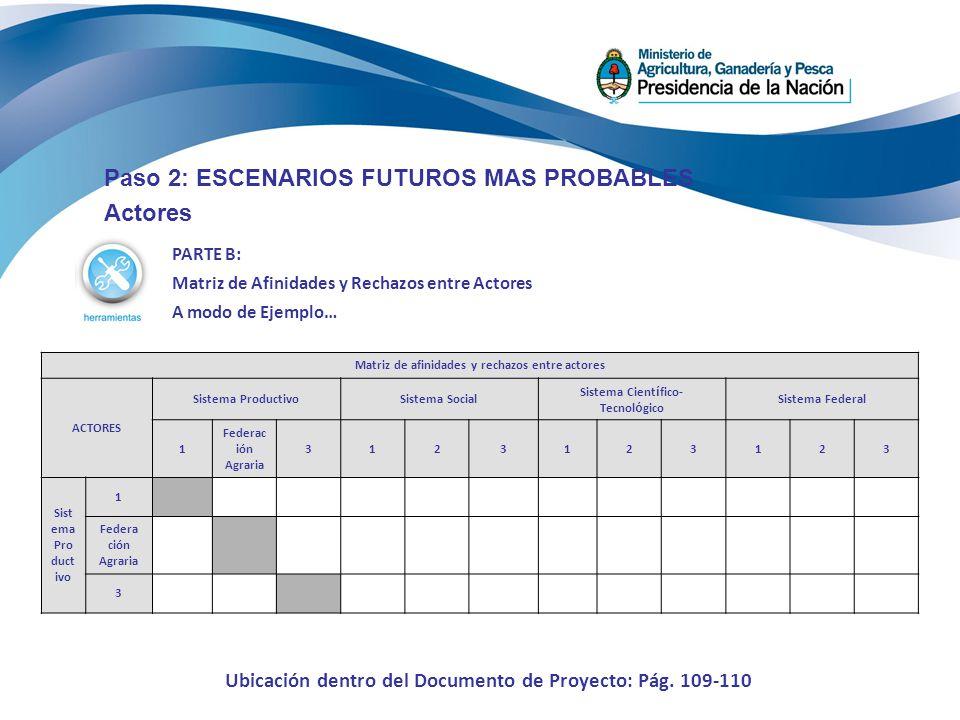Paso 2: ESCENARIOS FUTUROS MAS PROBABLES Actores PARTE B: Matriz de Afinidades y Rechazos entre Actores A modo de Ejemplo… Matriz de afinidades y rech